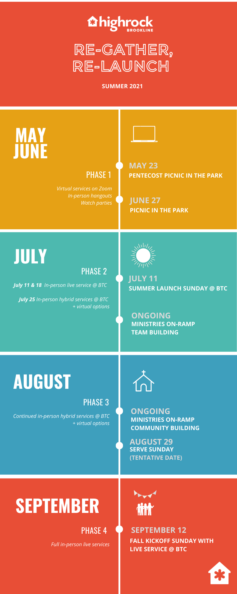 Re-gather, re-launch timeline